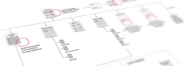 Arborescence des pages d'un site internet
