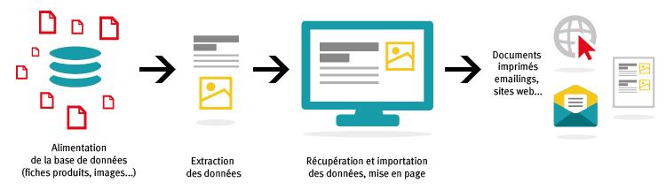 Base de données liées et documents print, emailing et sites web